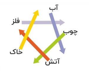 چرخه مخرب 5 عنصر در فنگ شویی