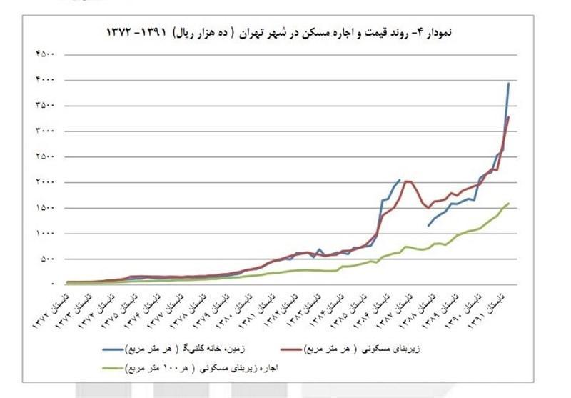 نمودار قیمت خرید و اجاره مسکن در تهران